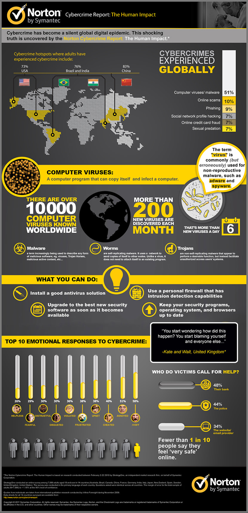 norton cybercrime infographic