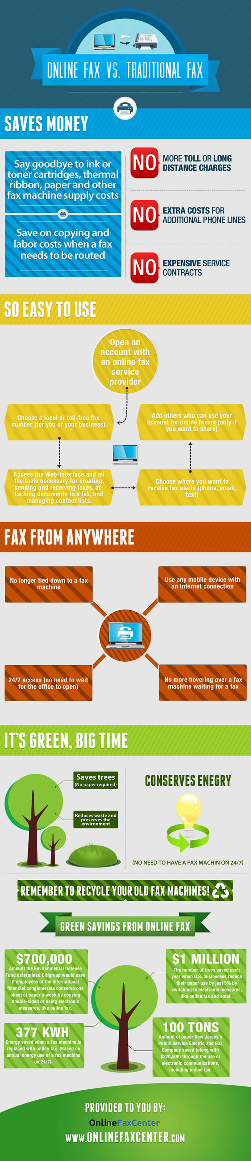 Online Faxing vs Traditional Paper Faxing microsoft fax windows 7 microsoft fax number