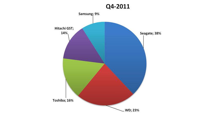 WD vs Seagate Desktop 3.5 Hard Disk Comparison