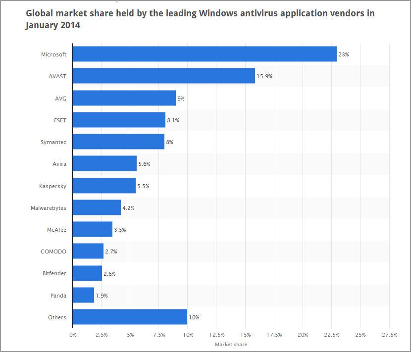 antivirus-market-share