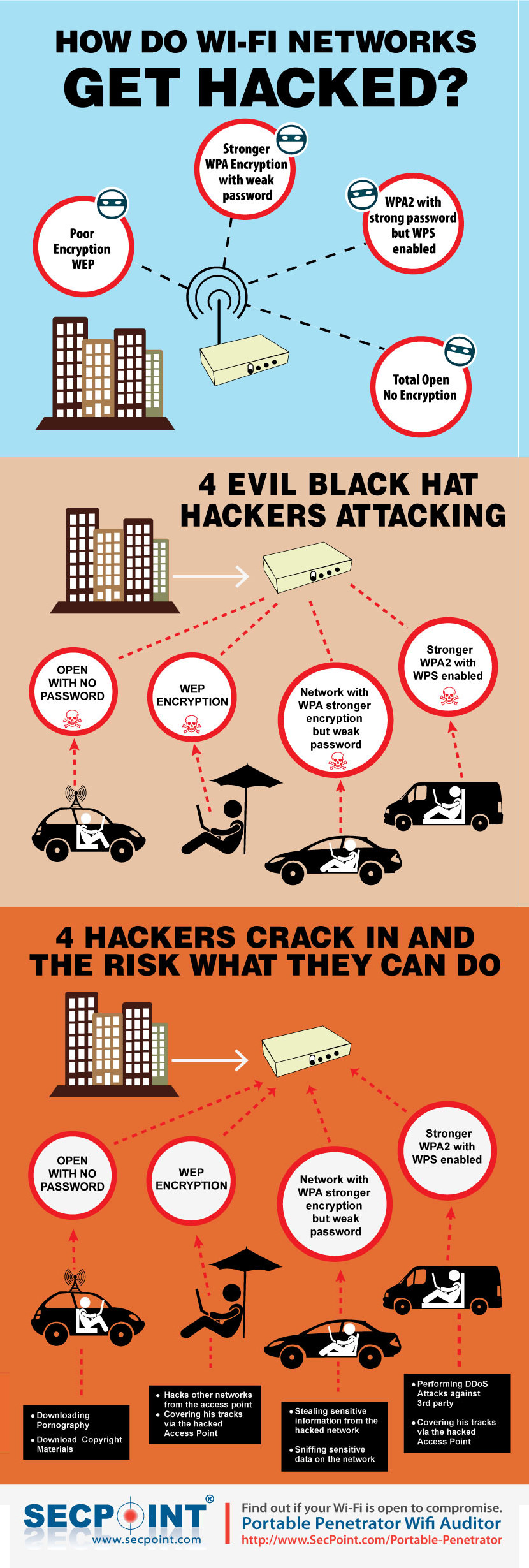 how to hack wifi wireless router network
