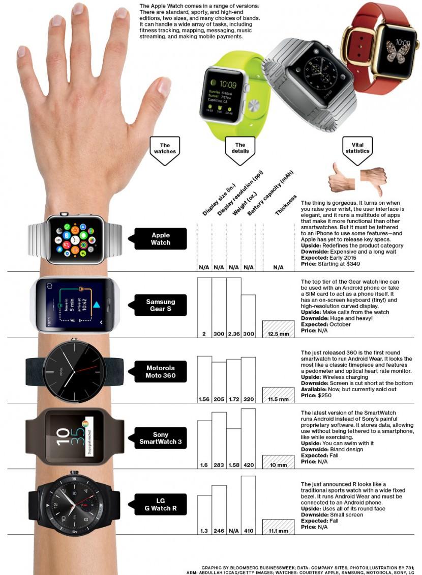 Sony vs. Moto 360 vs. Samsung Gear vs. Apple Watch
