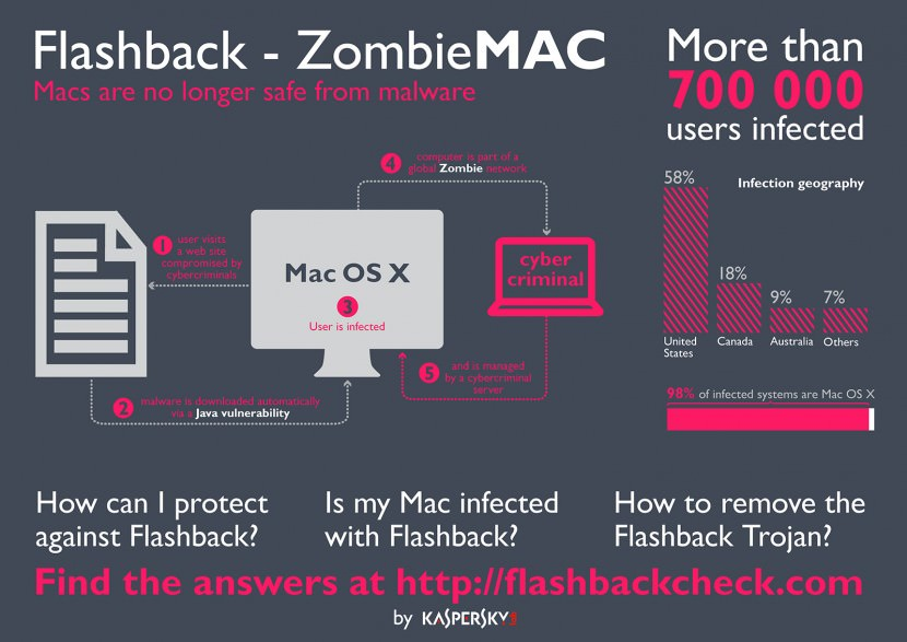 With the ever-growing volume of malicious software attacks on Mac computers, Mac users no longer feel their computers are safe from Internet security risks. The Flashback Trojan virus has affected over 700,000 users. Find out if your Mac is infected – and discover how to protect against Flashback and Mac OS X malware attacks.