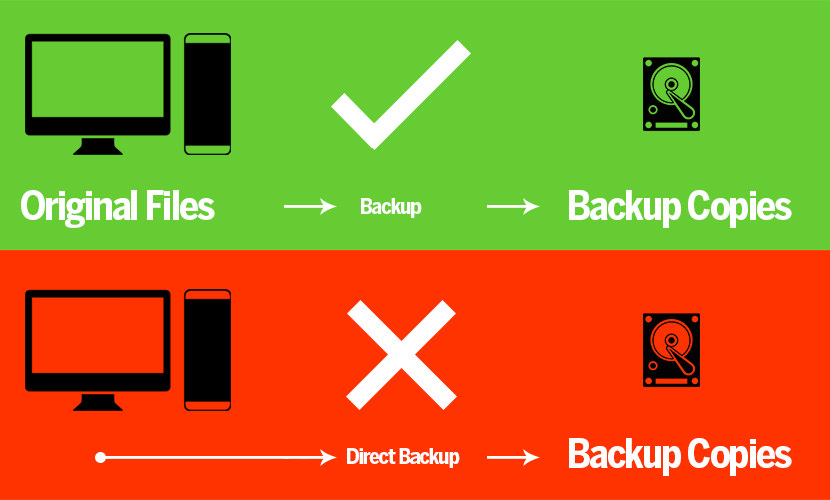 backup tutorial method