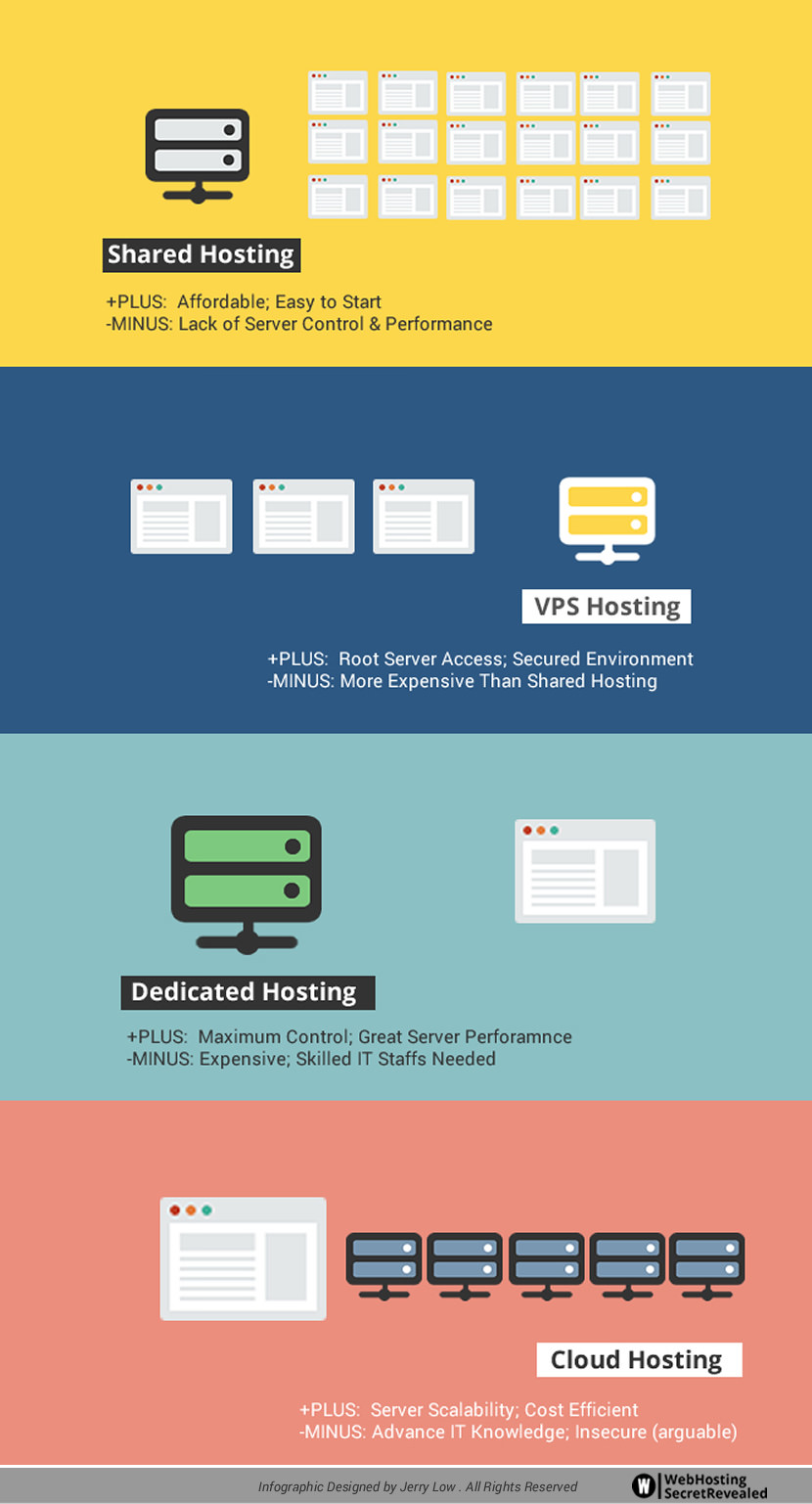Cheap Yet Reliable Shared Web Hosting For WordPress