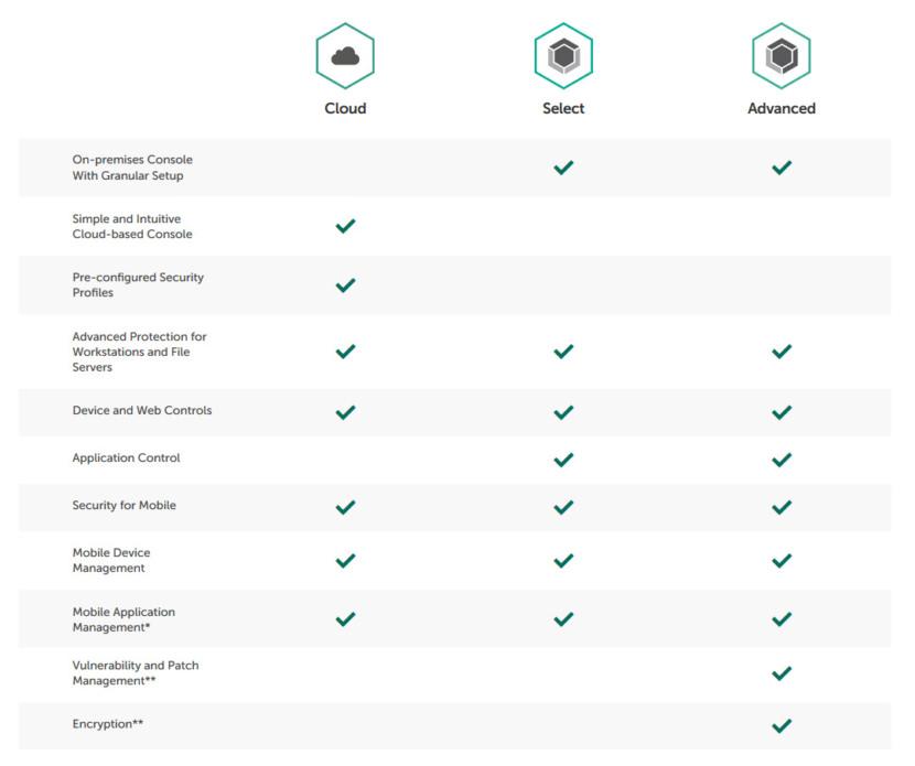 kaspersky endpoint security comparison
