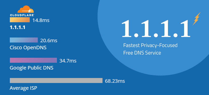 Free Public DNS Servers For Performance, Security And Parental Control
