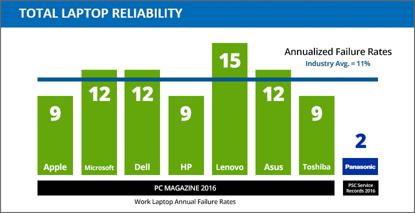 The Most Reliable Laptop Survey, Best Netbook Reliability Comparison