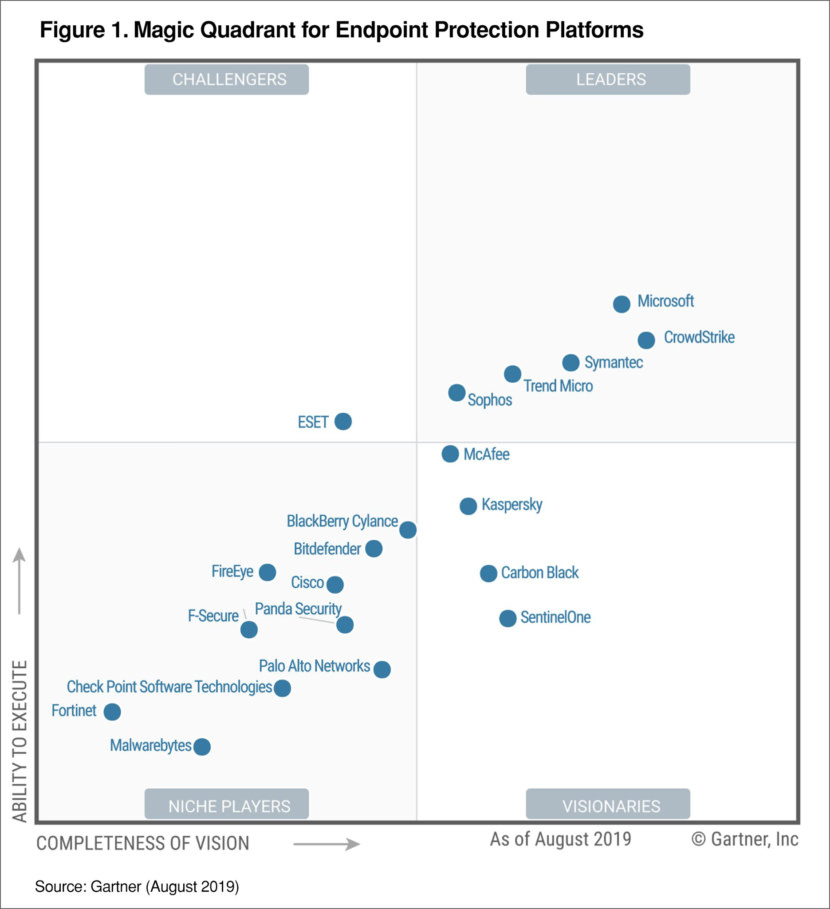 Chart performance comparing Microsoft Security, Broadcom Symantec, Sophos, Trend Micro and Crowdstrike security solutions for enterprise against ransomware attacks